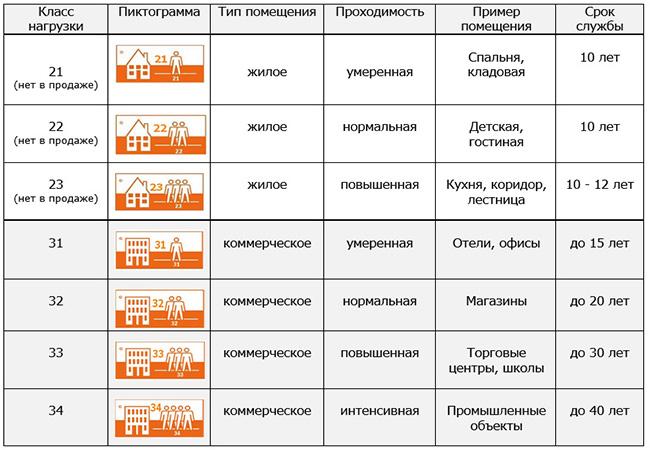 классификация ламината по классам